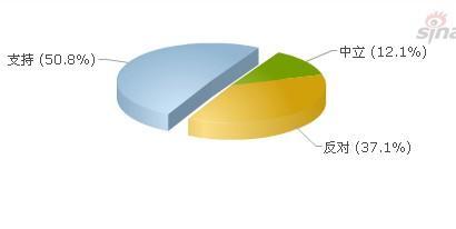 调查显示,50.8%的网友对划车妹的行为表示支持