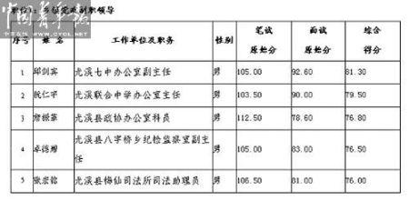 尤溪县此次公开选拔考试的成绩公示(部分)。记者 来扬制图