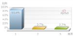 93.6%博友支持警方开微博
