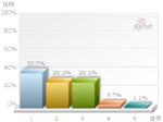 38.5% 博友希望了解警情