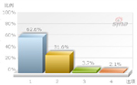 62.6%博友支持警方公示案件