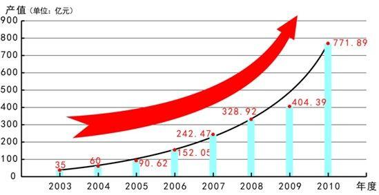 2003年至2010年厦门市光电产业产值增长趋势