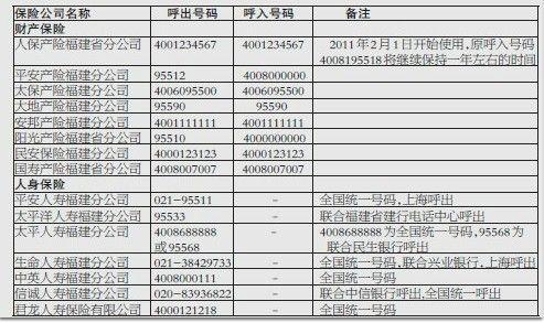 福建辖内保险公司电话销售号码一览