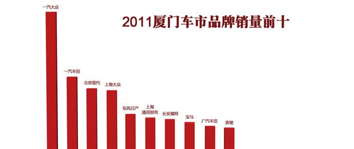 2011年度厦门车市数据盘点