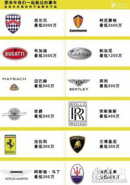 豪车车标图微博疯传 福州司机也在学认豪车
