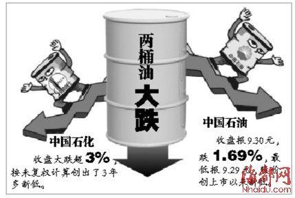 中石油创历史新低