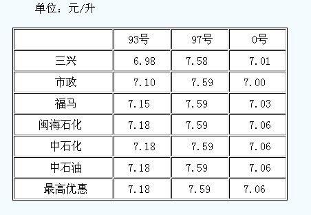 各成品油油价一览表