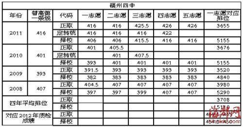 福州四中:普通班v高中高中扩大分数线重点海淀区范图片