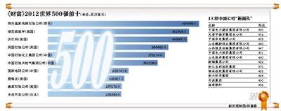 中国大陆上榜数量大增13家,总数73家首超日本,仅次于美国;荷兰皇家壳牌石油问鼎榜首