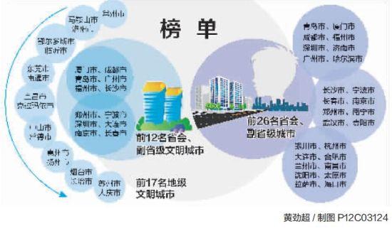 2012全国城市文明指数测评出炉 厦门再获第一-全国文明城市名单,