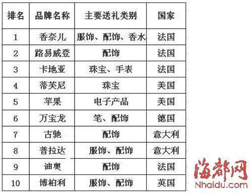 2013年胡润女性富豪最青睐的送礼品牌前十名
