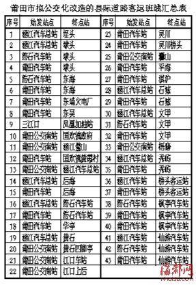 莆田43条县际客运改公交 2015年前完成改造