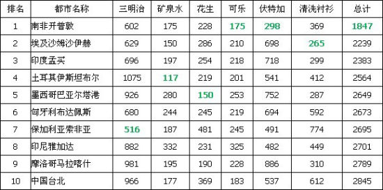全球旅行物价最低10都市(绿色标记为最低值)