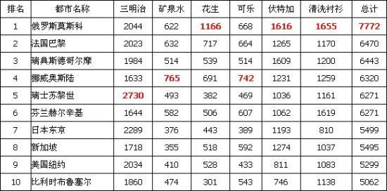 全球旅行物价最高10都市(红色标记为最高值)