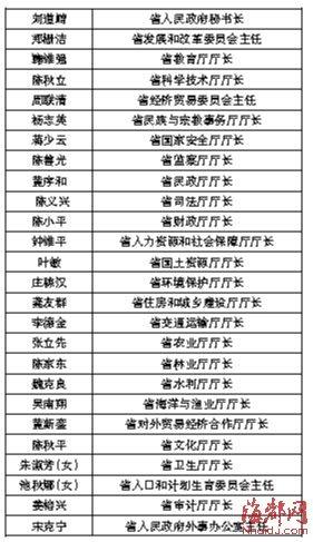 省政府26名组成人员亮相