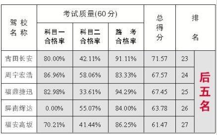 驾校考评排名后五位具体情况(如上表)