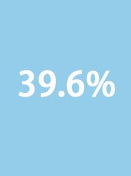 39.6%