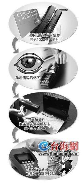 克隆银行卡堪比谍战大片