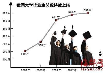 今年699万毕业生 将迎最难就业年