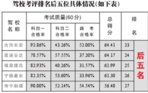 四月份驾考 宁德市考生科目二合格率64.80%