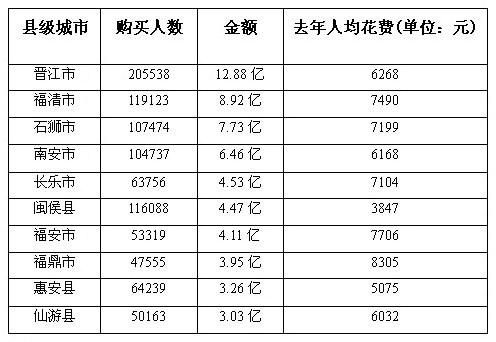 福建网购排名前十县级城市