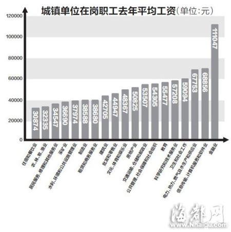闽薪酬排行金融业居首 去年年均工资超11万