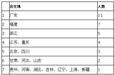 上榜房地产富豪中粤商最多,有11位;其次是闽商和浙商,分别有7位和5位。