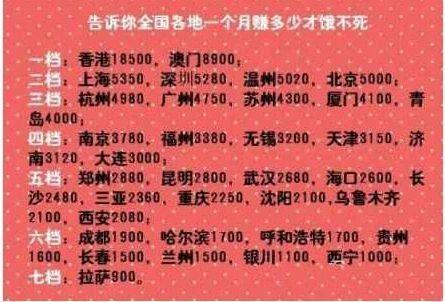 网传各大城市月薪档次 福州居四档厦门位列三档