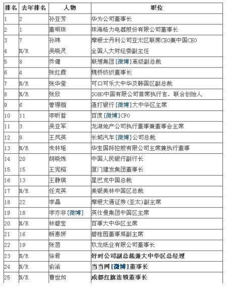 中国最具影响力的25位商界女性榜单