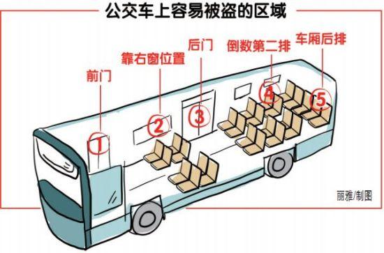 公交车上容易被盗区域,网友点赞称很实用