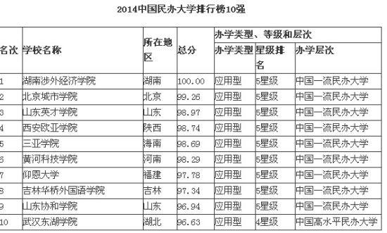 2019年中国民办高校排行榜_霸气 泰州这所高校稳居中国独立学院前十强