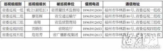 福建省委启动今年首轮巡视