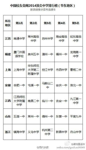 福建顶尖中学排行榜前5强 厦门外国语学校居榜首