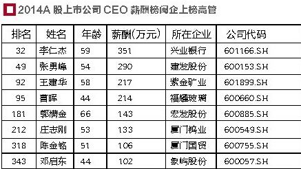 2014年A股上市公司CEO薪酬榜