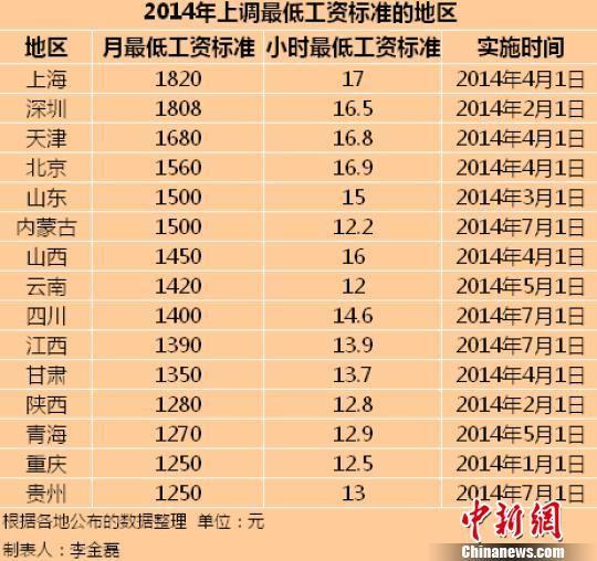 2014年内地已有15个地区上调了最低工资标准。