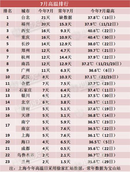 7月高温榜单热辣出炉