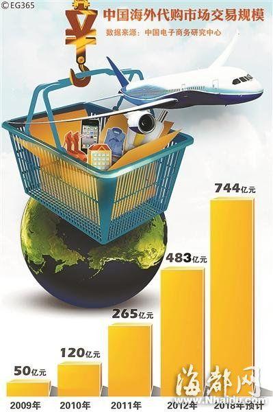 近年来,中国海外代购市场交易规模不断上涨