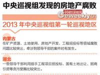 中央巡视组:福建等95%省份地产腐败