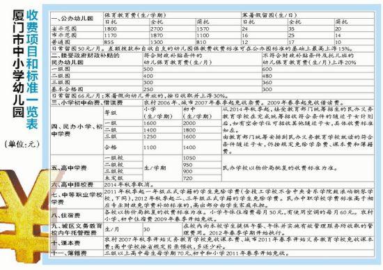 厦门市中小学幼儿园收费项目和标准一览表(单位:元)