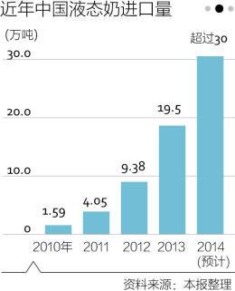 进口液态奶销量陡增 专家担忧国外乳企专打中国常温奶市场