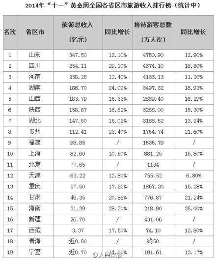 制表:人民网旅游频道 刘佳
