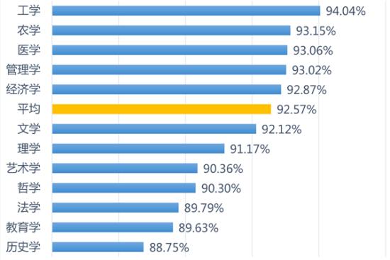 图1、各学科门类的本科毕业生就业率之比较   注:学科门类的本科毕业生就业率为该门类下所有被统计高校相关专业的就业率的直接平均值。     数据来源:各高校公开发布的2014年毕业生就业质量年度报告(数据采集时间截止到2015年3月31日)。