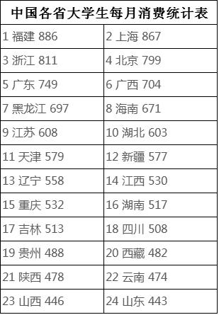 中国各省大学生每月消费统计表