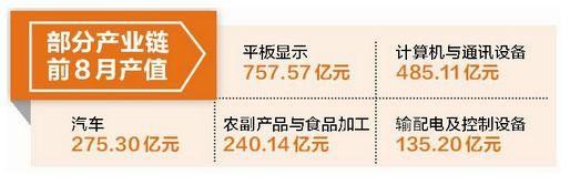 """2013年12月福建gdp_漳州经济平稳开局1-2月GDP增长9%迎""""开门红"""""""