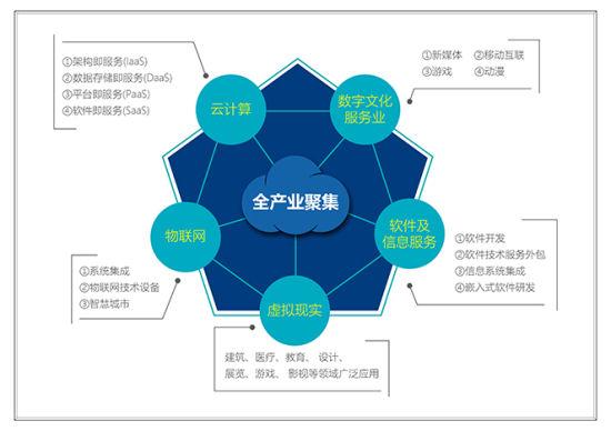 项目产业定位图