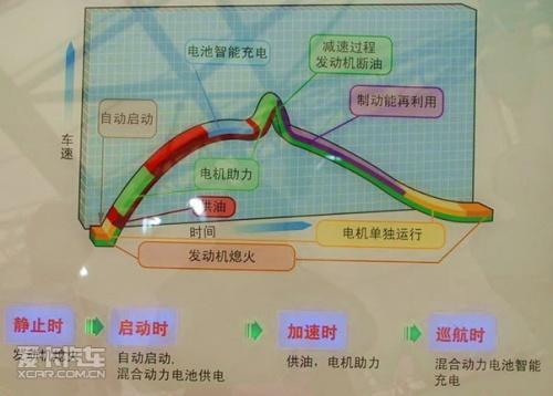 油电混合动力汽车工作原理