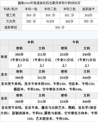 2009年分数线
