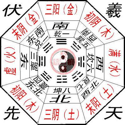 五行八卦九宫图-两仪四象八卦阴阳图片