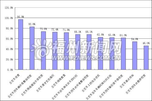 福州公共交通调查7成人认为打的难 5成人嫌公交挤