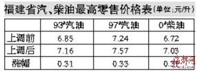 今起93#汽油7.16元/升,涨0.31元